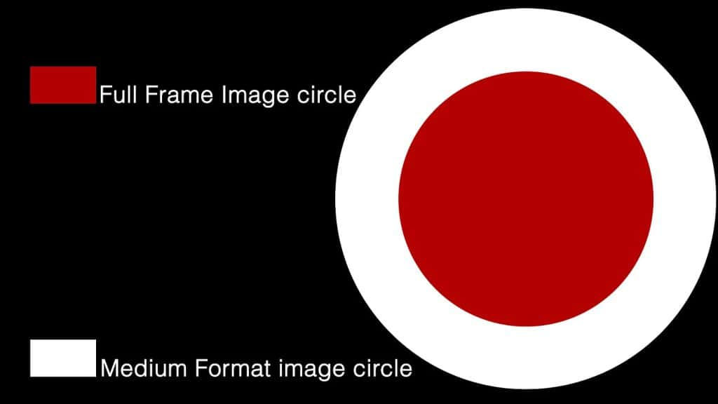 Image circles overlapping