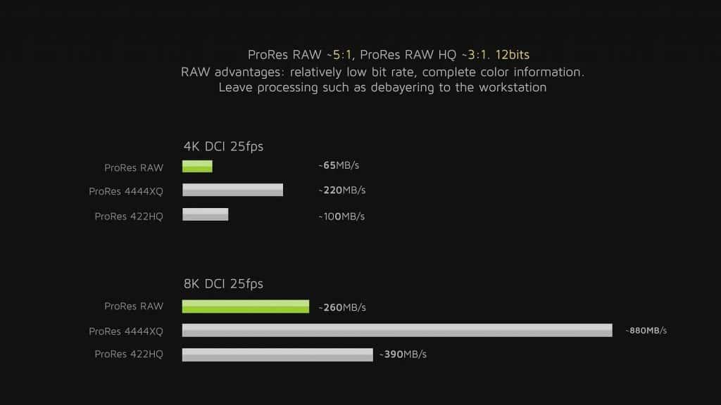 ProRes RAW data rate comparison