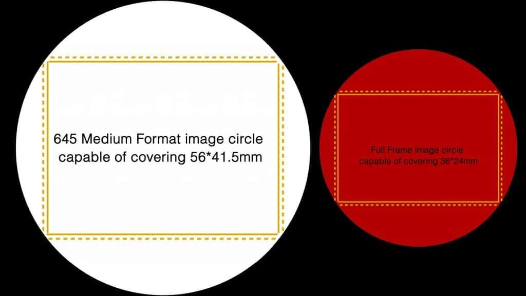 Medium Format and Full Frame comparison