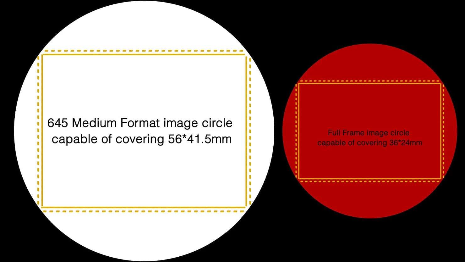 Transform the MAVO LF into a Medium Format camera