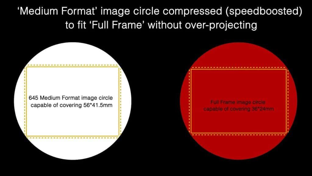 Medium Format with a Speedbooster